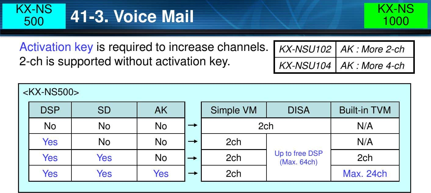 KX-NS KX-NS 41-3. Voice Mail 500 1000 Activation key is required to increase channels. 2-ch