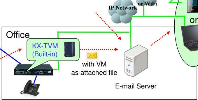 or WiFi IP Network or Office KX-TVM (Built-in) with VM as attached file E-mail Server