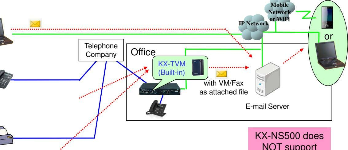 Mobile Network or WiFi IP Network or Telephone Office Company KX-TVM (Built-in) with VM/Fax as