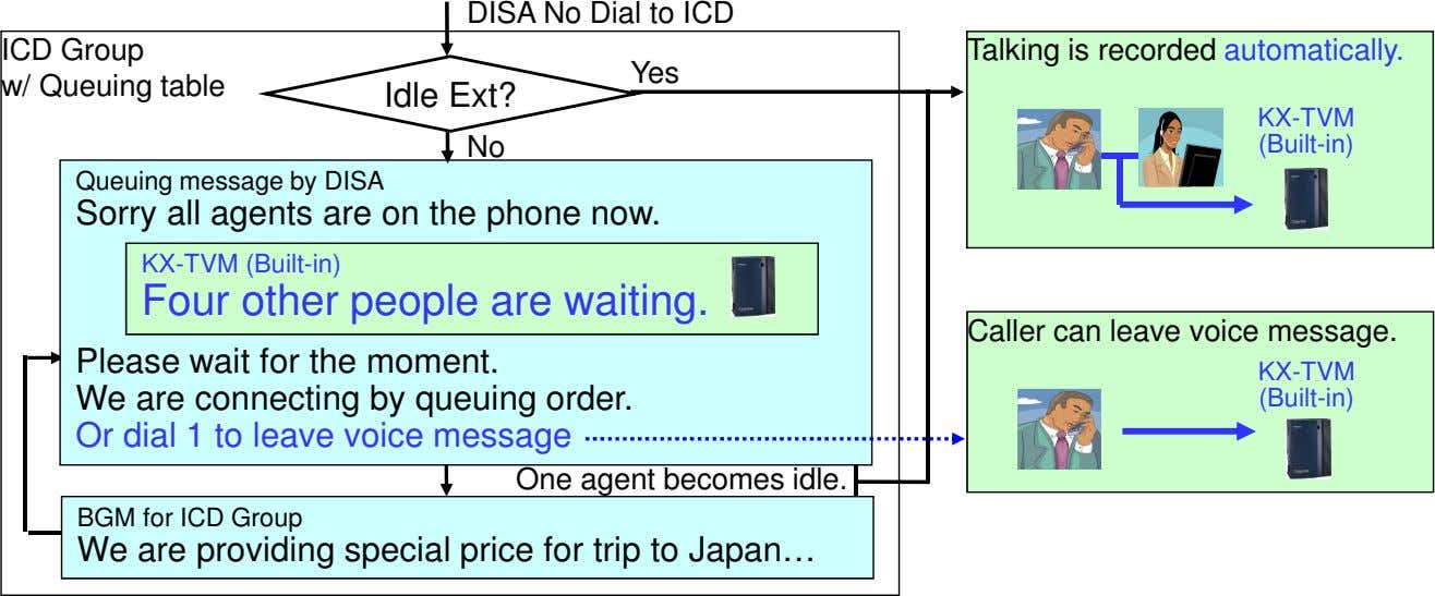 DISA No Dial to ICD ICD Group w/ Queuing table Talking is recorded automatically. Yes