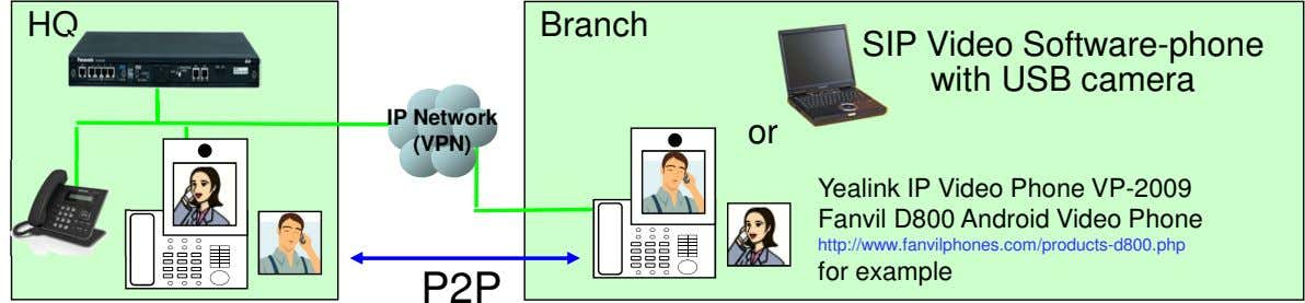 HQ Branch SIP Video Software-phone with USB camera IP Network or (VPN) Yealink IP Video