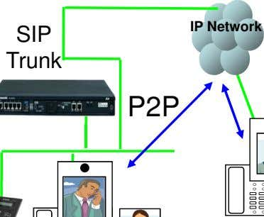 IP Network SIP Trunk P2P