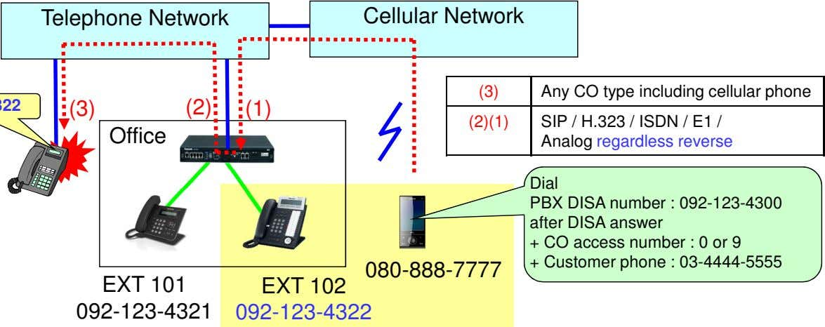 Telephone Network Cellular Network (3) Any CO type including cellular phone (3) (2) (1) (2)(1)