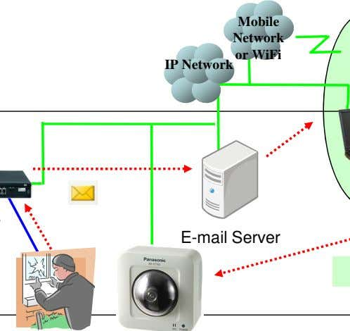 camera and so on immediately using smart-phone or PC. Mobile Network E-mail or WiFi IP Network