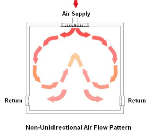 Unidirectional air flow The unidirectional air flow pattern is a single pass, single direction air