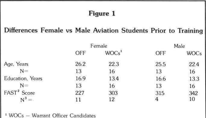 Figure 1 Differences Female vs Male Aviation Students Prior to Training Female   OFF WOCs