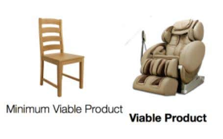 a minimum viable product is showed on the picture below. It means that you build a