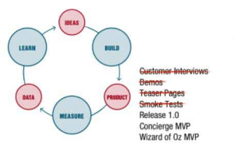 MVP at each stage. It's based on a lean startup circle. IDEAS Business Model Canvas —A