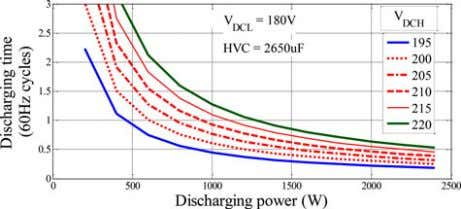 is 195 V and the discharging power is higher than 500 W, the Fig. 3. V