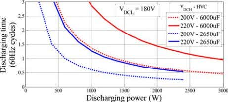 different discharging power and different V D C H , Fig. 4. Comparison of discharging time