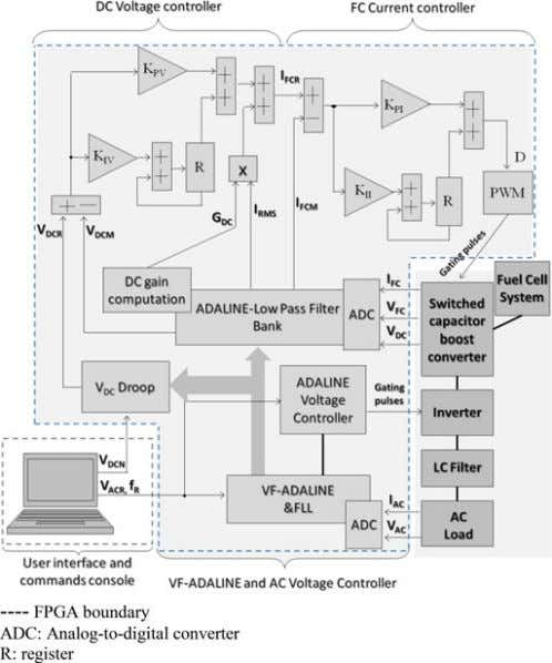 bank is synchronized with the ac load frequency by means Fig. 7. Proposed control structure of