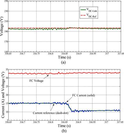results of transient response (a) dc-link voltage regula- Fig. 21. tion, and (b) FC current and