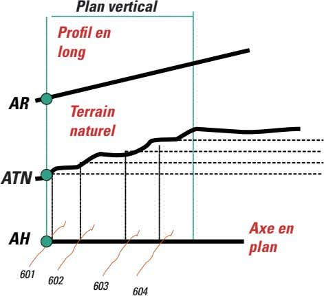 Plan vertical Profil en long AR Terrain naturel ATN AT Axe en AH plan 601