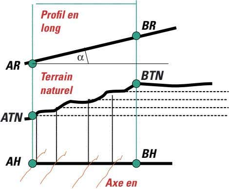 Profil en BR long α AR Terrain BTN BT naturel ATN AT BH AH Axe