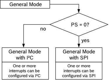 General Mode PS = 0? no yes General Mode General Mode with I²C with SPI