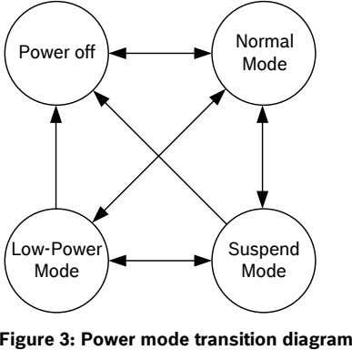Normal Power off Mode Low-Power Suspend Mode Mode Figure 3: Power mode transition diagram