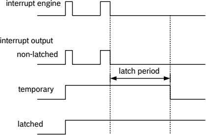 interrupt engine interrupt output non-latched latch period temporary latched