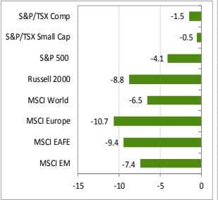 -7.4 -8.8 -6.5 -9.4 -10.7 -10 -15 S&P/TSX Small Cap S&P 500 Russell 2000 MSCI World