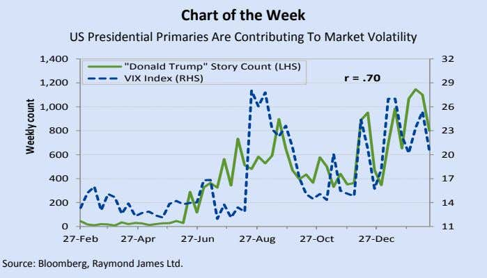 "Chart of the Week US Presidential Primaries Are Contributing To Market Volatility 1,400 32 ""Donald Trump"""