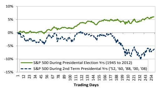 S&P 500 During Presidental Election Yrs (1945 to 2012) S&P 500 During 2nd Term Presidental Yrs