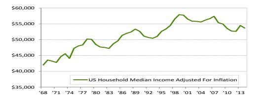 US Household Median Income Adjusted For Inflation $35,000 $40,000 $45,000 $50,000 $55,000 $60,000 '04 '74 '10