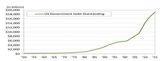 US Government Debt Outstanding (in billions) $10,000 $16,000 $20,000 $12,000 $14,000 $18,000 $4,000 $2,000 $6,000 $8,000