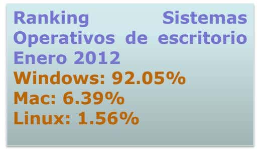 Ranking Sistemas Operativos de escritorio Enero 2012 Windows: 92.05% Mac: 6.39% Linux: 1.56%