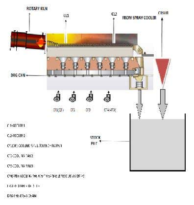 grate coolers are used in cement industries. Working Fig. 2. Schematic diagram of grate cooler. Figure