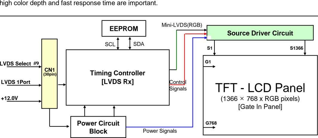 high color depth and fast response time are important. Mini-LVDS(RGB) EEPROM Source Driver Circuit SCL