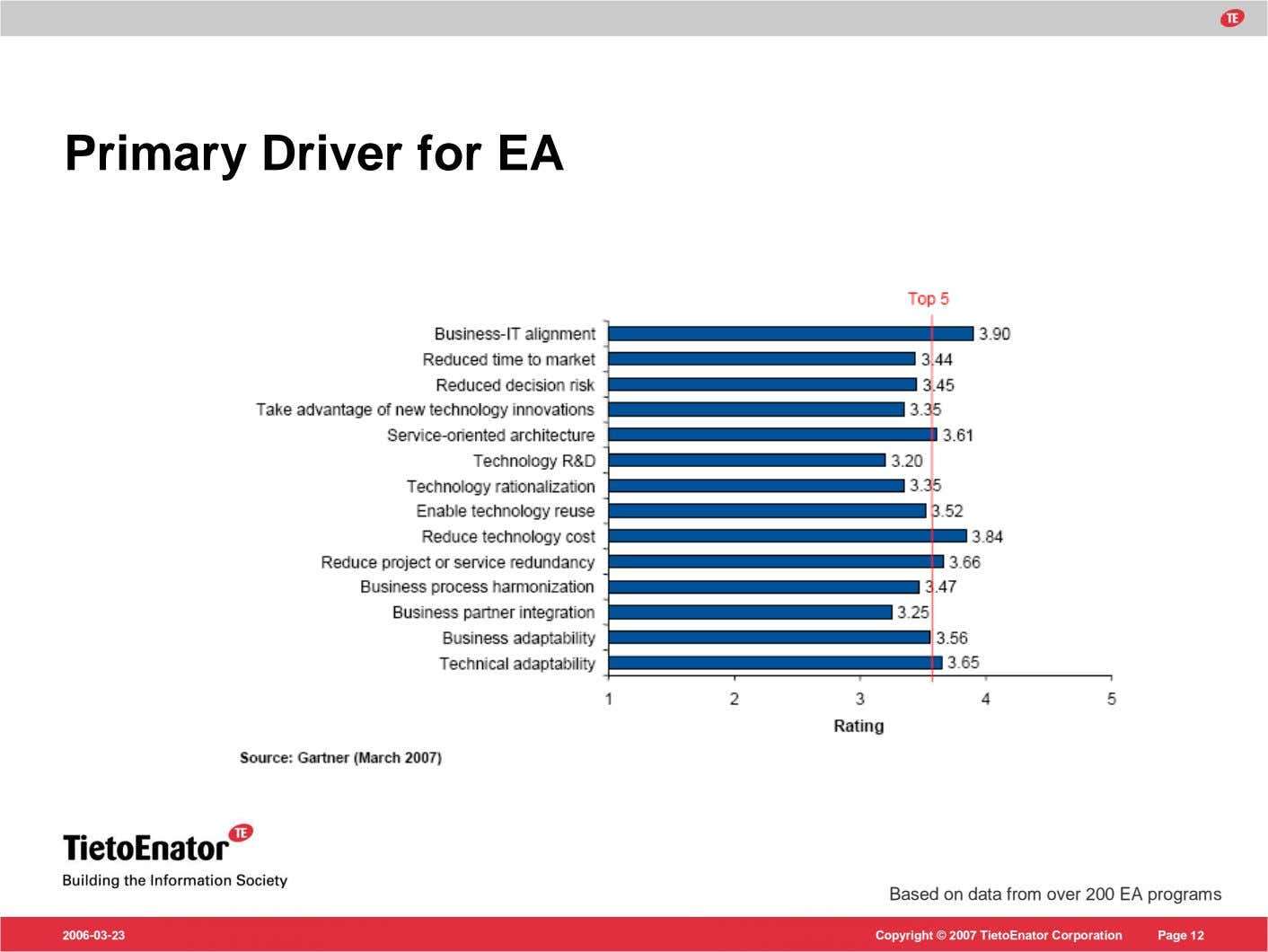 Primary Driver for EA Based on data from over 200 EA programs 2006-03-23 Copyright ©