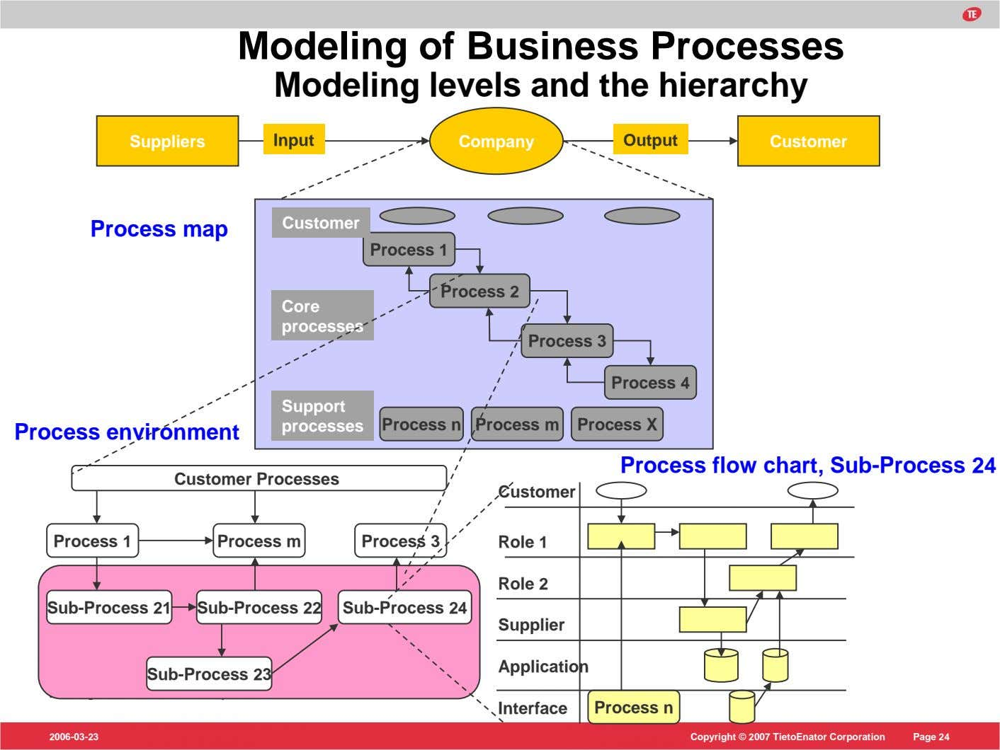 Modeling of Business Processes Modeling levels and the hierarchy Suppliers Input Company Output Customer Customer