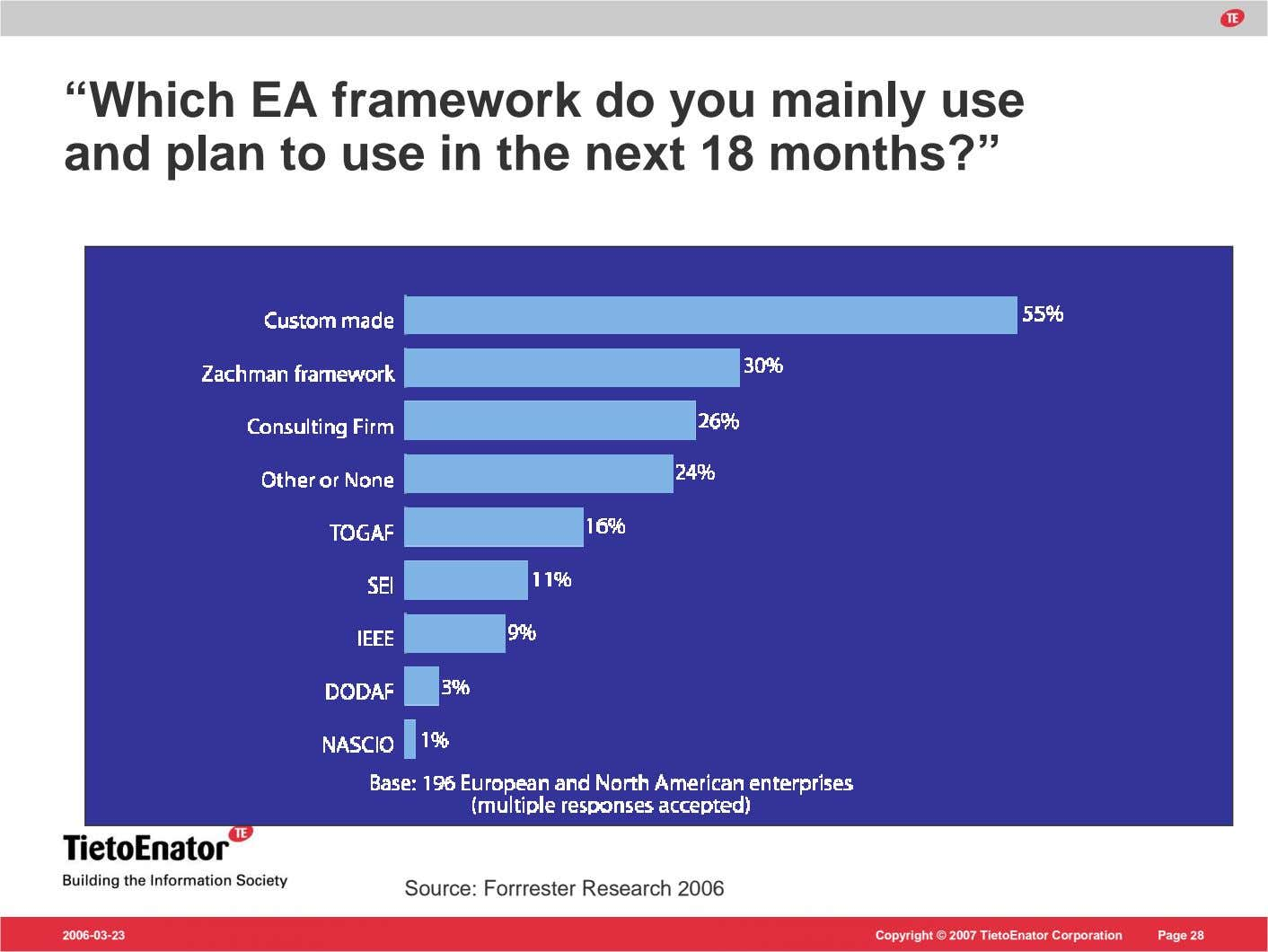 """Which EA framework do you mainly use and plan to use in the next 18"