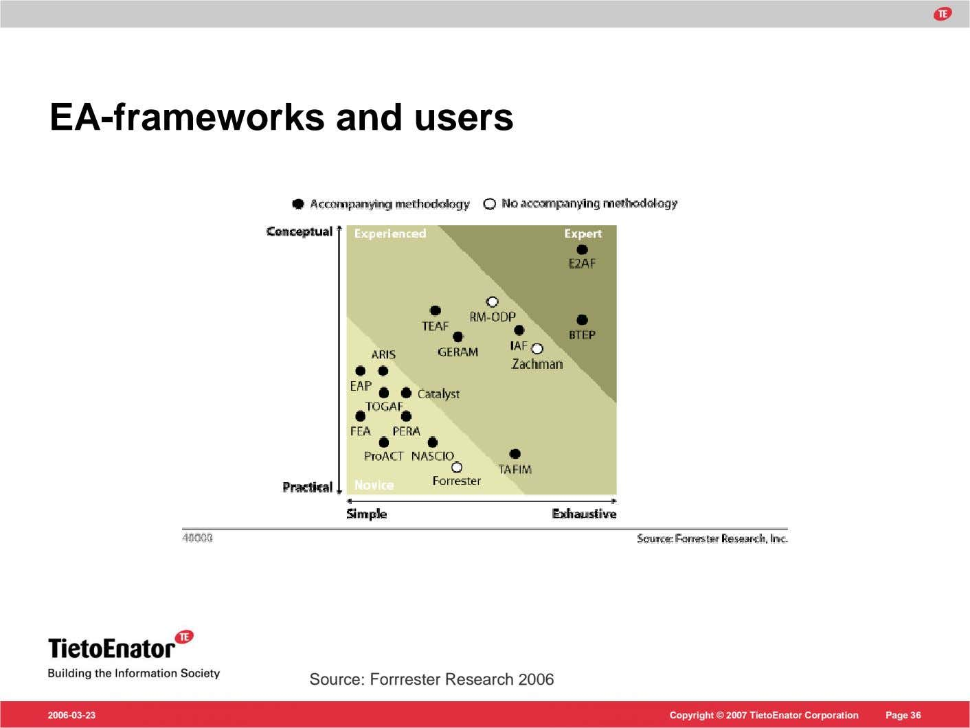 EA-frameworks and users Source: Forrrester Research 2006 2006-03-23 Copyright © 2007 TietoEnator Corporation Page 36