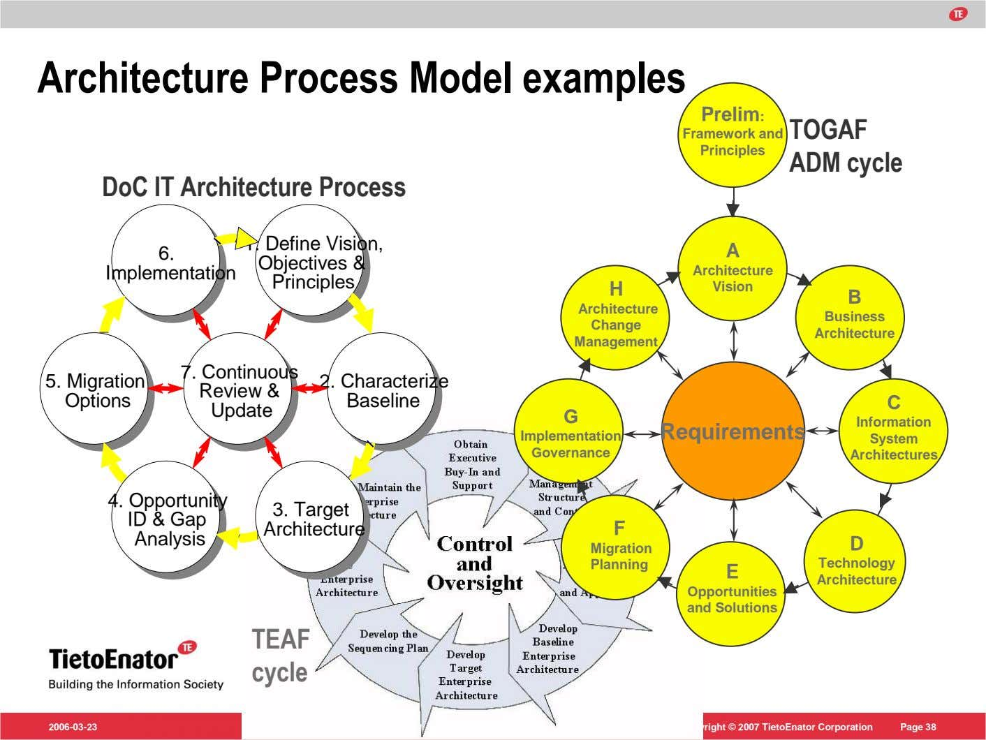 Architecture Process Model examples Prelim: Framework and Principles TOGAF ADM cycle DoC IT Architecture Process