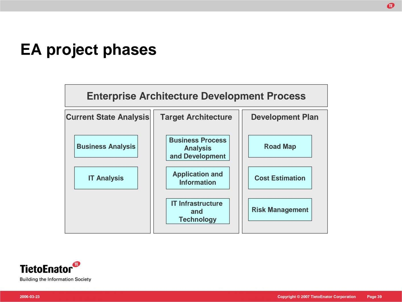EA project phases Enterprise Architecture Development Process Current State Analysis Target Architecture Development