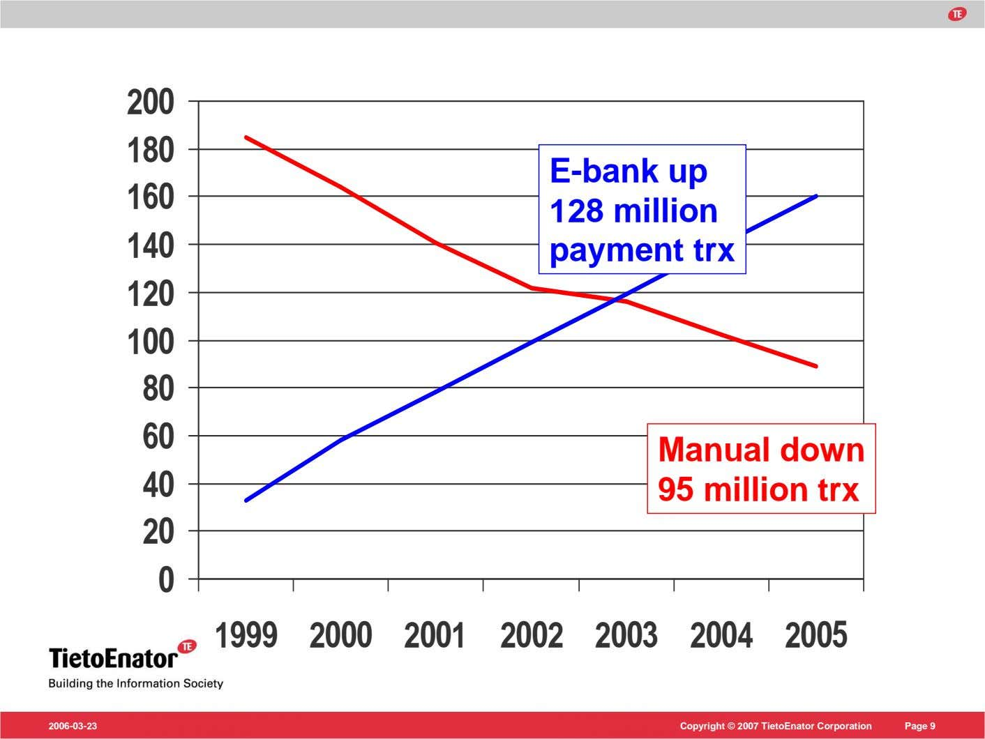 Number of transactions (private customers – Nordea level) 200 180 E-bank up 160 140 128