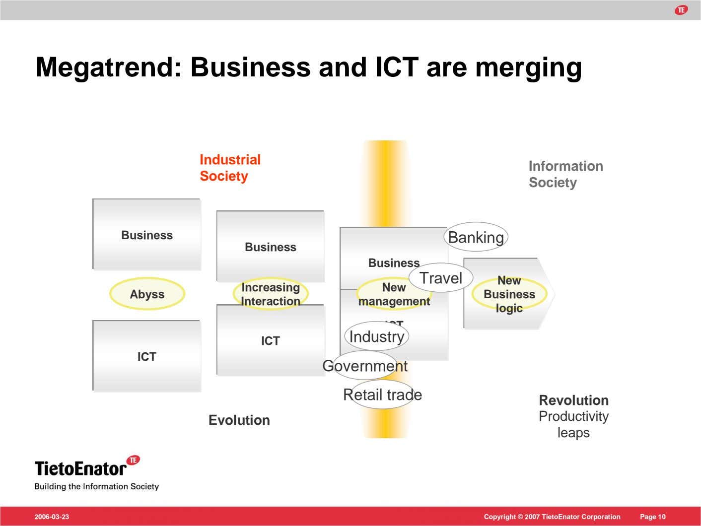 Megatrend: Business and ICT are merging Industrial Information Society Society Business Banking Business Business