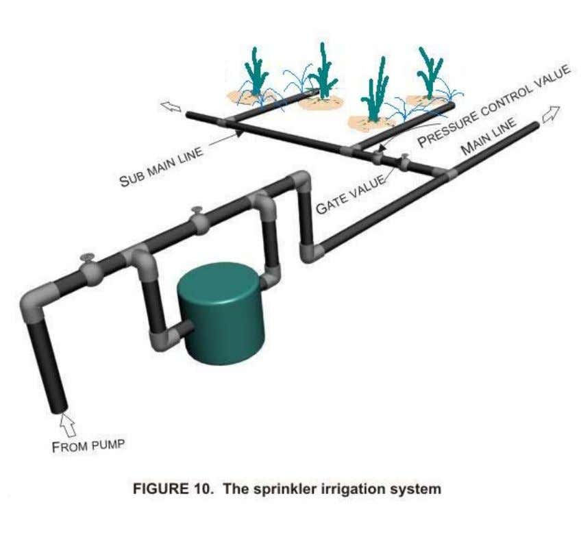 10 shows a typical layout of a sprinkler irrigation system. The pump unit is usually a