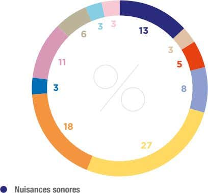 3 3 13 6 3 11 5 3 8 18 27 Nuisances sonores
