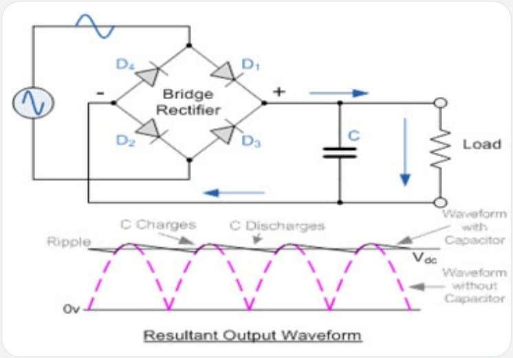 Rectifiers in DC power supply Demodulation circuits • • • Clipping and clamping networks Rectifier Circuit