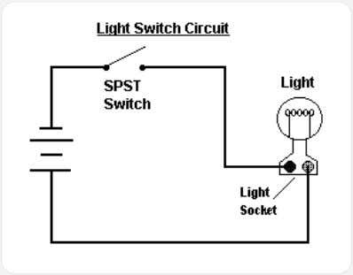 the switch is closed or on, then the current flows through the terminals and the bulb
