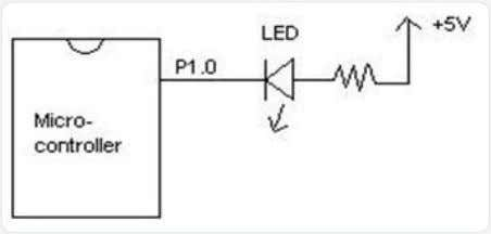 means LED will be 'off' when the port pin is 1 and LED will be 'on'