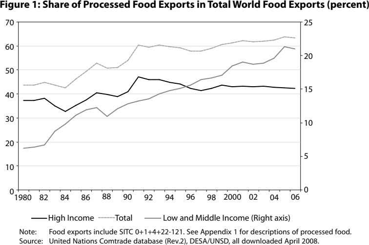 Figure 1: Share of Processed Food Exports in Total World Food Exports (percent) 70 25