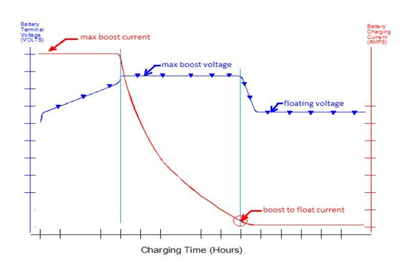 3.5.1.2- Boost and float charging In boost & float charging, as in the figure below, the