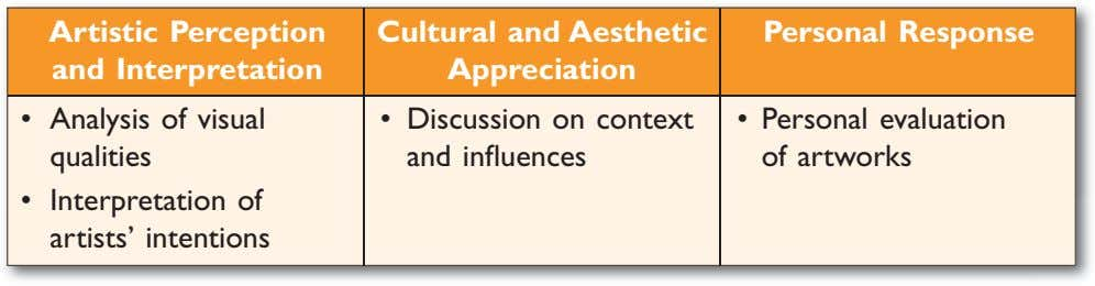 Artistic Perception and Interpretation Cultural and Aesthetic Appreciation Personal Response • Analysis of visual