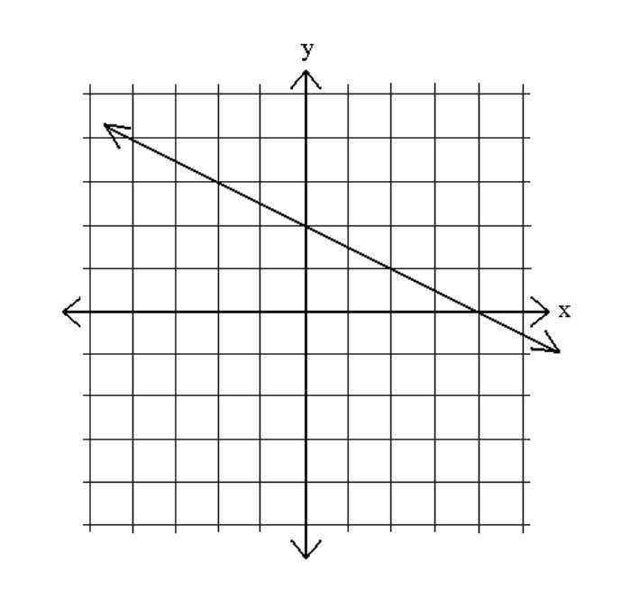 Handout 1) What is the equation of the line in this graph? 2) What is the