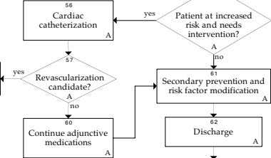 56 yes Cardiac catheterization Patient at increased risk and needs A intervention? A no 57