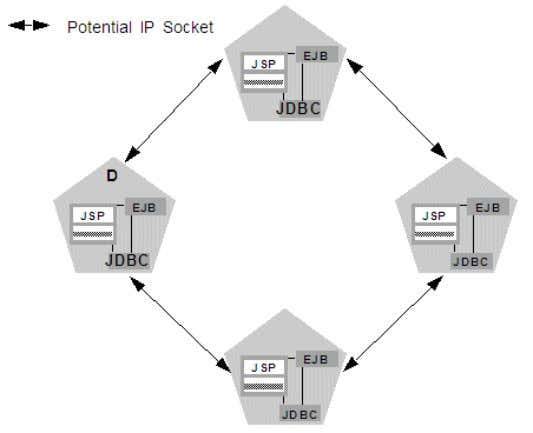 3–2 . Figure 3–2 Homogeneous Deployment Minimizes Socket Requirements 3-6 Using Clusters for Oracle WebLogic Server