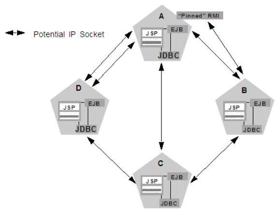 Non-Clustered Objects Increase Potential Socket Requirements In this example, each server instance can potentially open