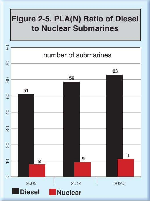 Figure 2-5. PLA(N) Ratio of Diesel to Nuclear Submarines 0 number of submarines 63 59